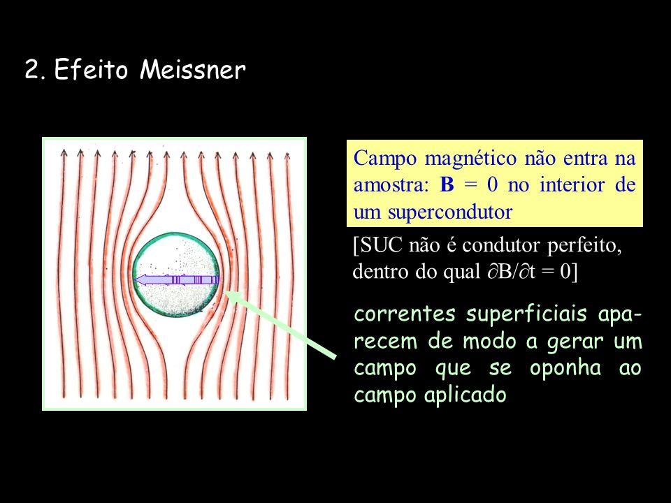 2. Efeito Meissner Campo magnético não entra na amostra: B = 0 no interior de um supercondutor. [SUC não é condutor perfeito,
